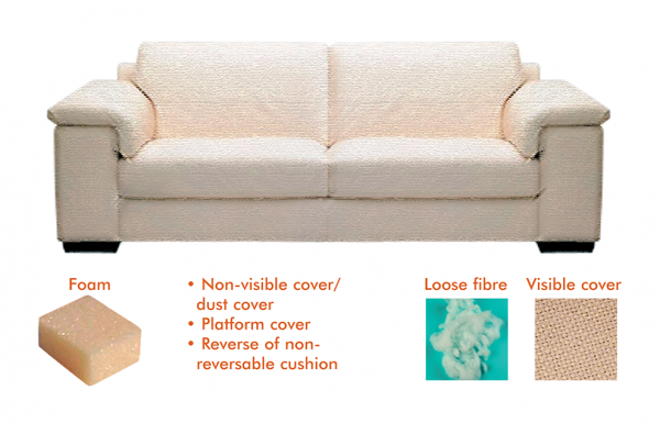 Figure 1: This Diagram Shows An Upholstered Sofa And The Components That  Need To Be Tested To Meet The UK Furniture And Furnishings (Fire) (Safety)  1988 ...
